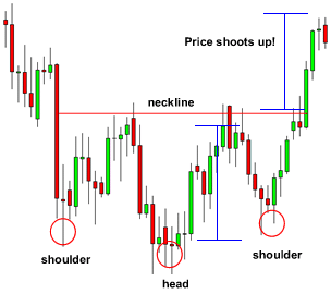 Head and Shoulders bottom pattern