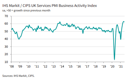UK Services PMI business activity index
