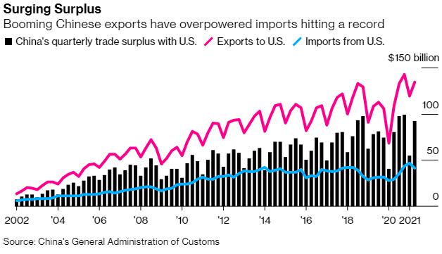 China's quarterly trade surplus with US