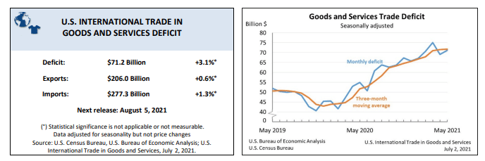 US Trade Deficit Widens by $2.2 Billion in May on Ballooning Imports