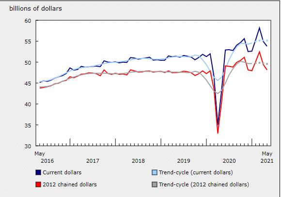 Canada's retail sales