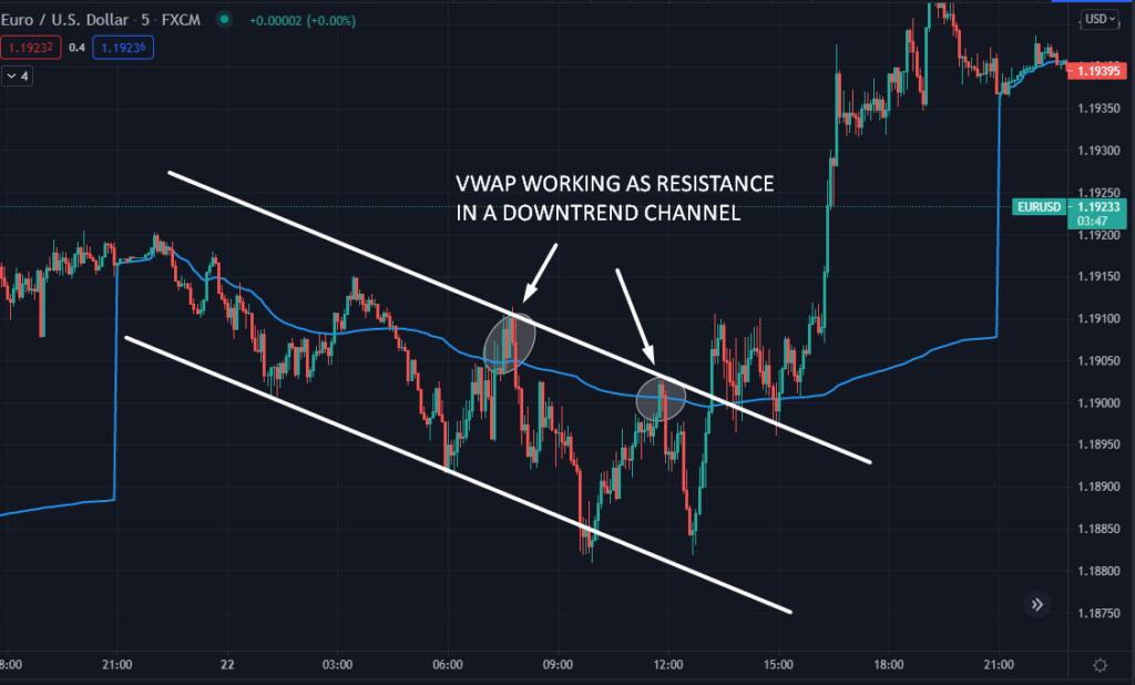 VWAP working as resistance