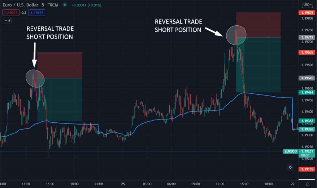 reversal trade short position
