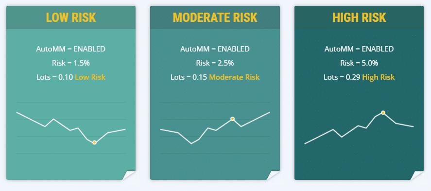 Volatility Factor 2.0. Three levels of risks