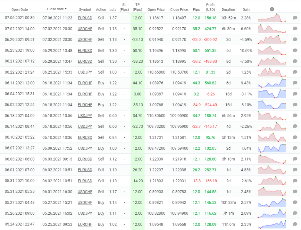 WrenFX trading results