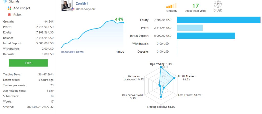 Zenith Live Account Trading Results