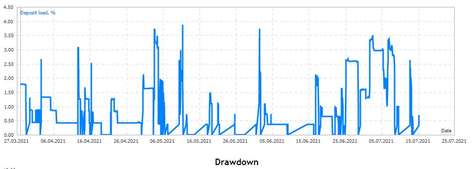 Zenith drawdown
