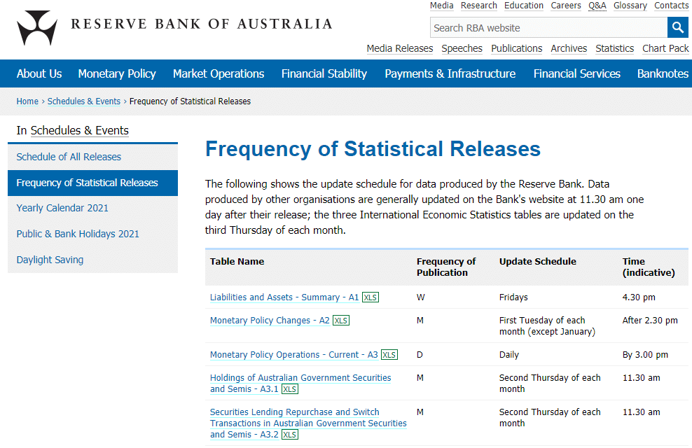 Statistical Releases from the RBA