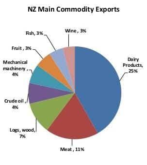 New Zealand export Commodities