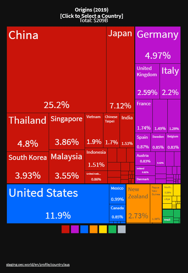The countries that import commodities from Australia.