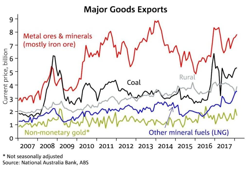 Australian commodities prices through years.