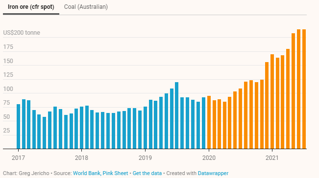 Prices of iron ore in Australia (priced in US dollars)