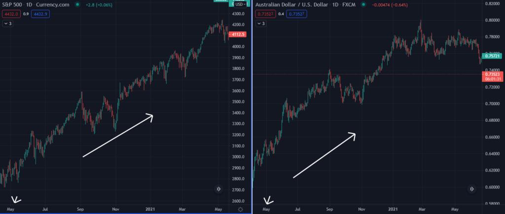 S&P500 and AUD/USD correlation 2020-2021