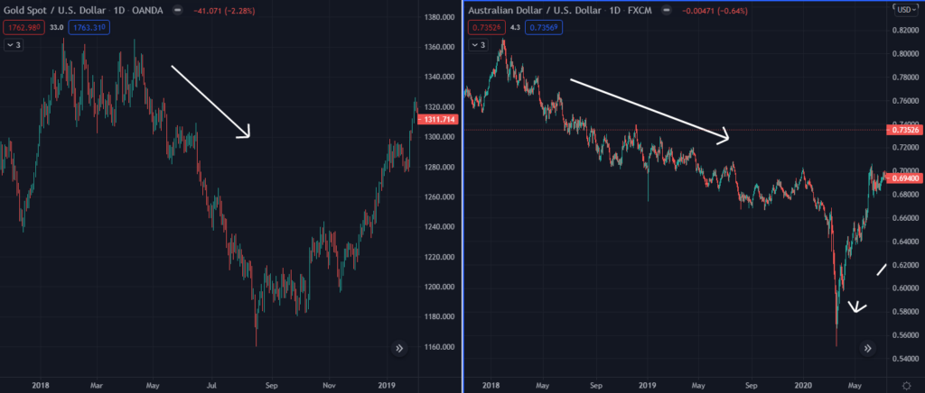 Gold price and AUD/USD correlation