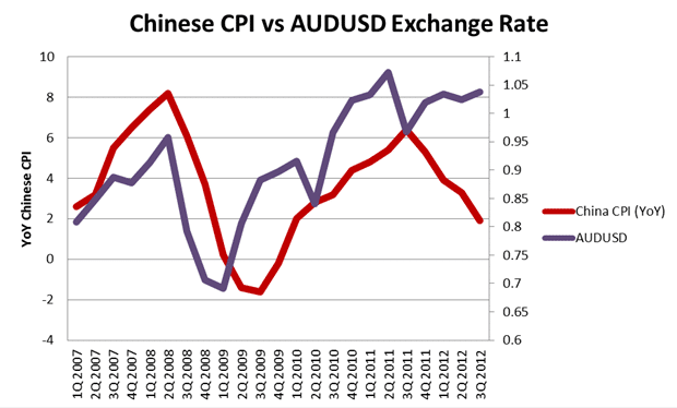 Chinese CPI vs. AUD Exchange Rate