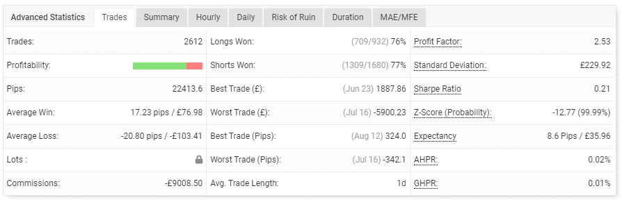 The trading performance of the account.