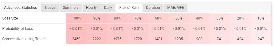 The account's risk of ruin.