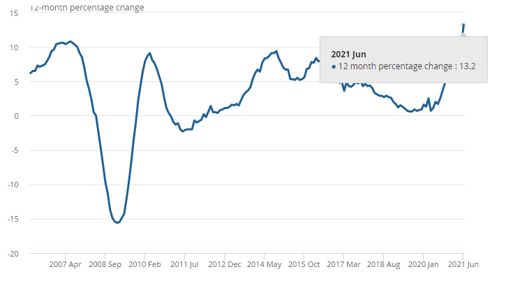 Increasing UK house price index for June 2021