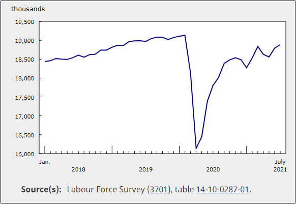 Canada's employment rate for July 2021