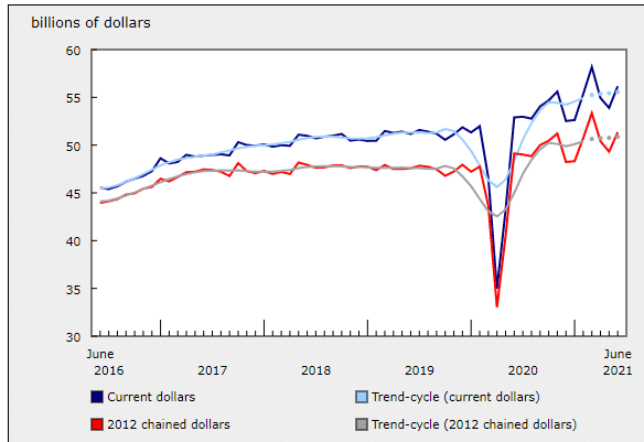5-year analysis of Canada's retail sales