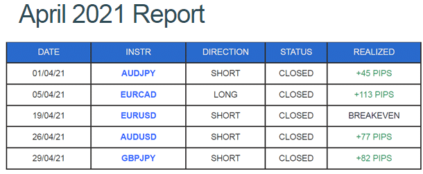 Trading results of DDMarkets in April 2021.