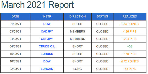 Trading results of DDMarkets in March 2021.