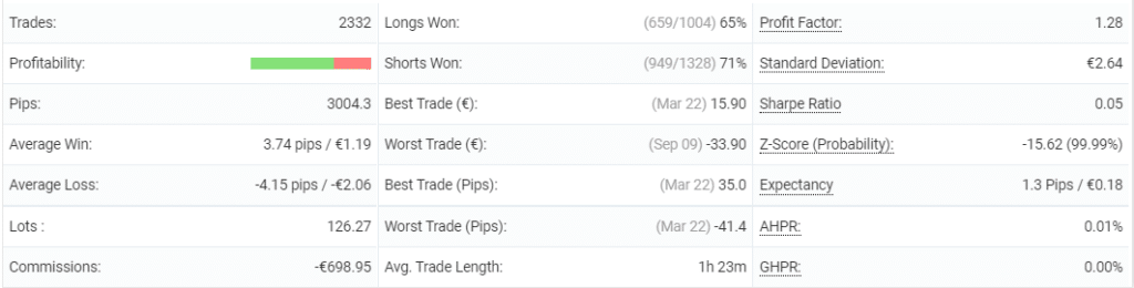 DynaScalp trading results.
