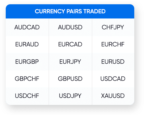 DynaScalp currency pairs.