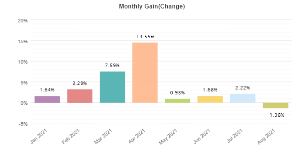 DynaScalp monthly trading results.