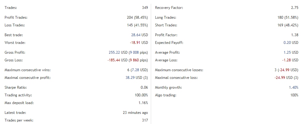The EA's trading performance.