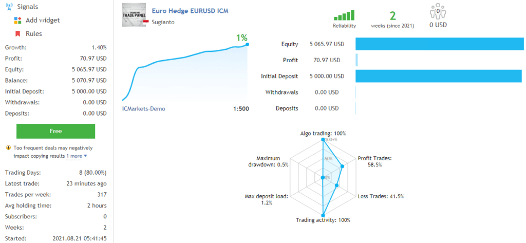 The trading statistics of Euro Hedge.