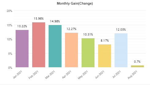 The account's monthly performance from January 2021 to August 2021.