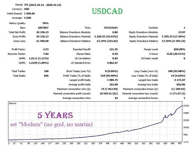 Backtesting results for USD/CAD pair.