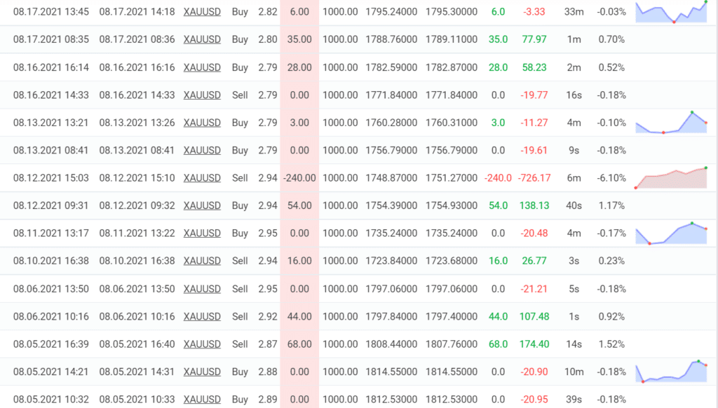 Trading results for Happy Gold.