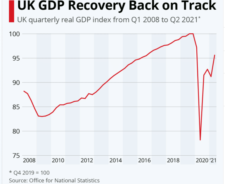 Improved UK economic recovery in Q2 2021