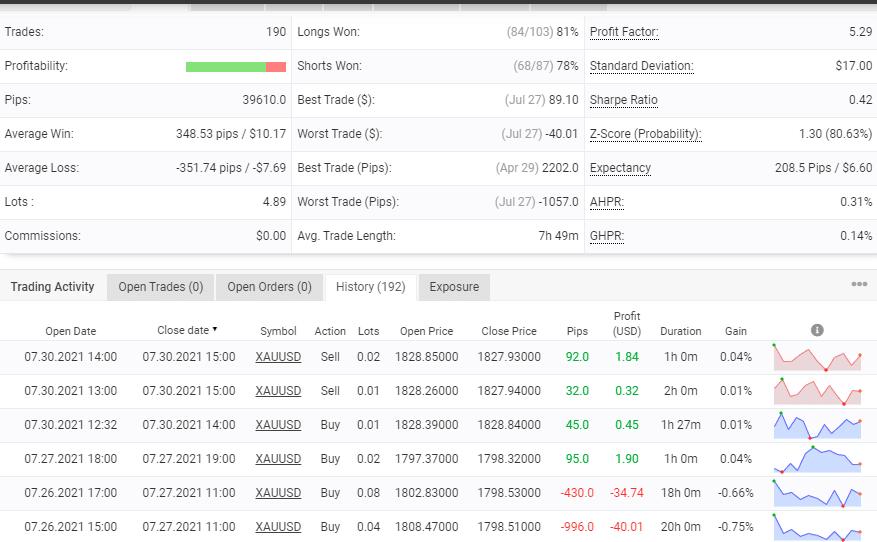 Trading stats of Klondike EA.