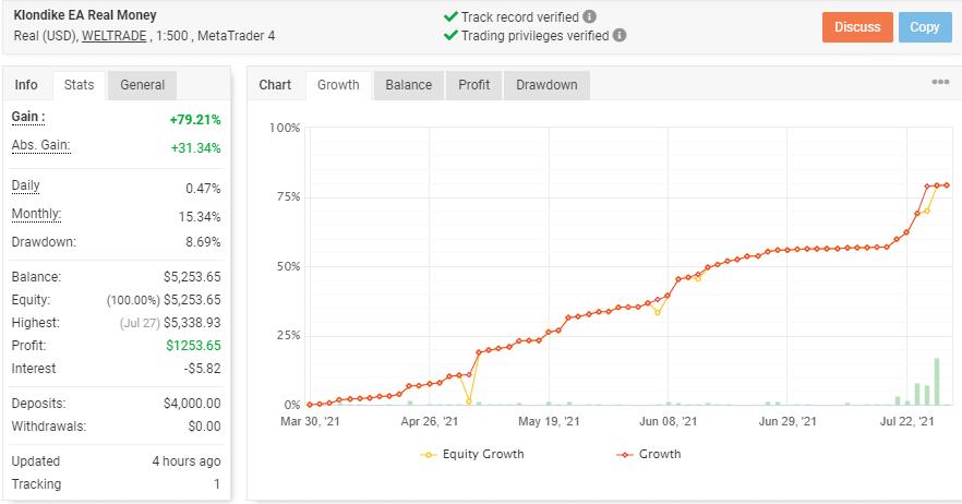 Klondike EA growth chart.