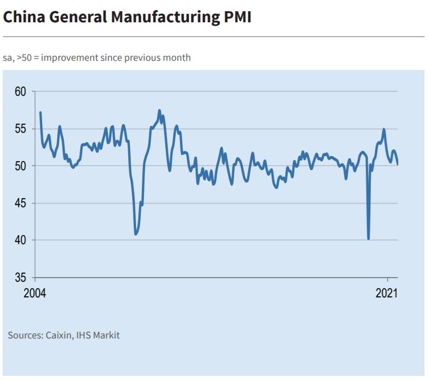 China General Manufacturing PMI