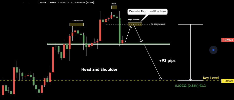 Chart showing a typical head and shoulder pattern projection as discussed.