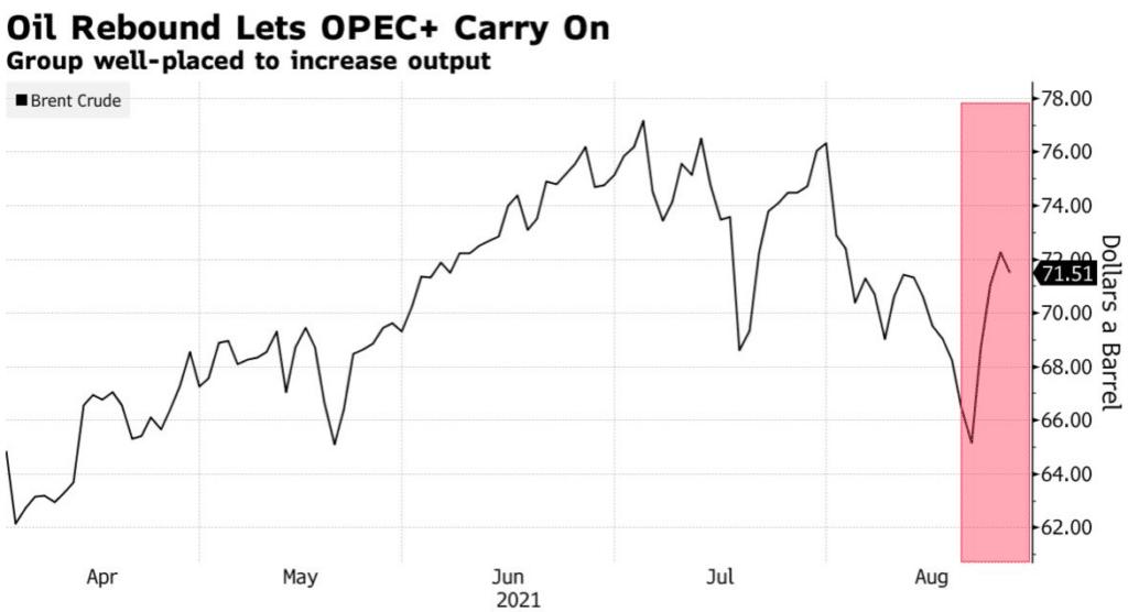 Oil Rebound April through August 2021