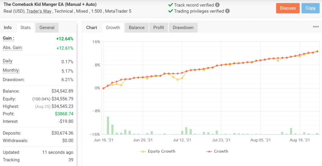 Growth chart for The Comeback Kid EA.