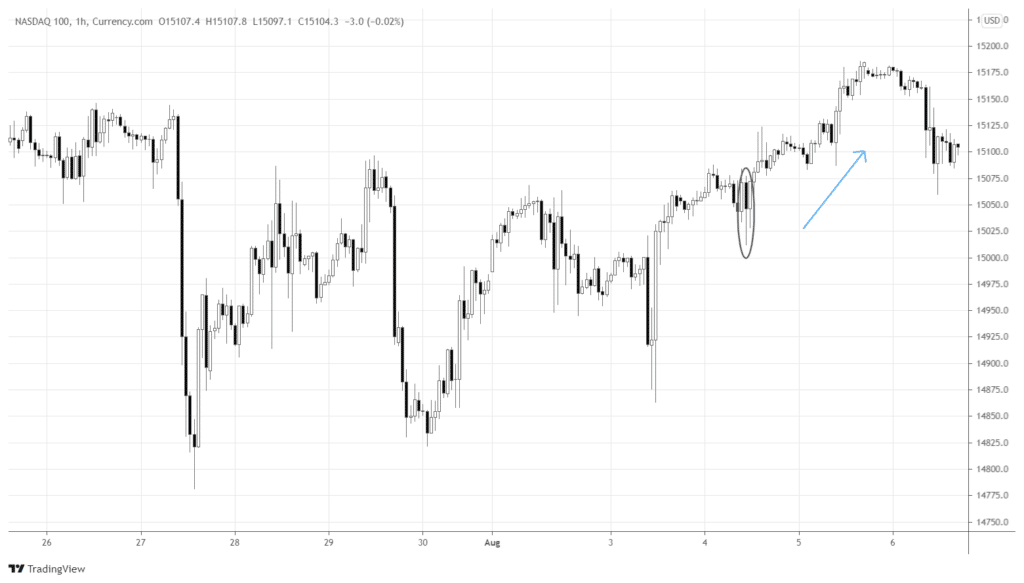 One-hour Nasdaq 100 chart, showing the market reaction after the economic release and Clarida's comments.