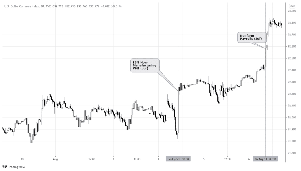 Thirty minutes chart of DXY, showing price spikes after economic releases.