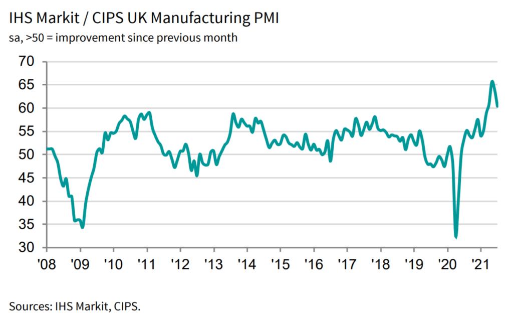 UK General Manufacturing PMI