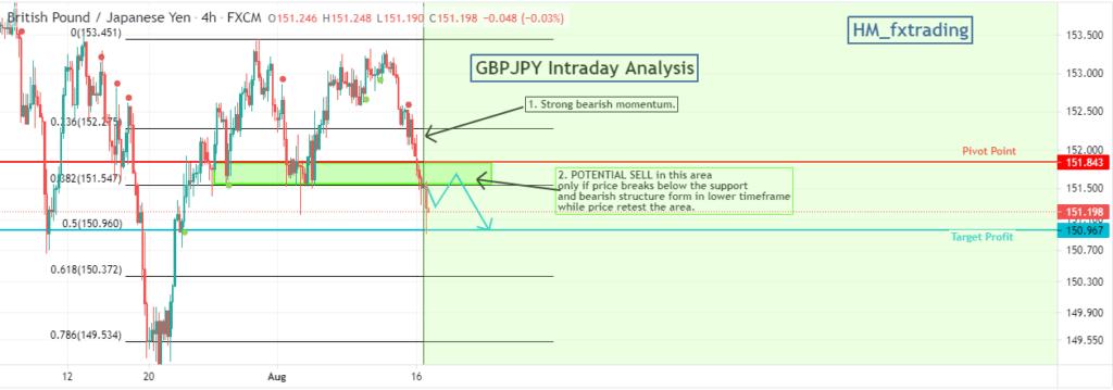 GBPJPY 4-hour chart, showing pivot points and Fibonacci retracements.
