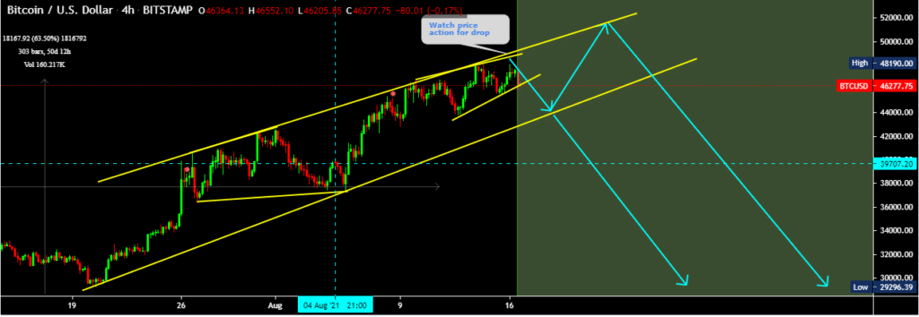 BTCUSD 4-hour chart, showing the rising channel and possible price projections.