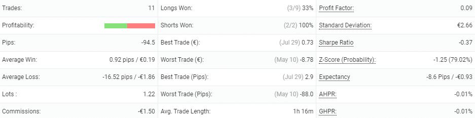 Wild Side trading details.