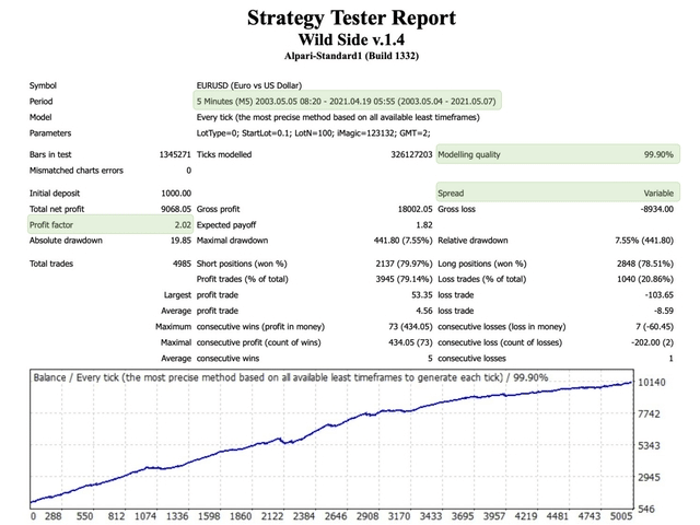 Wild Side backtest report.