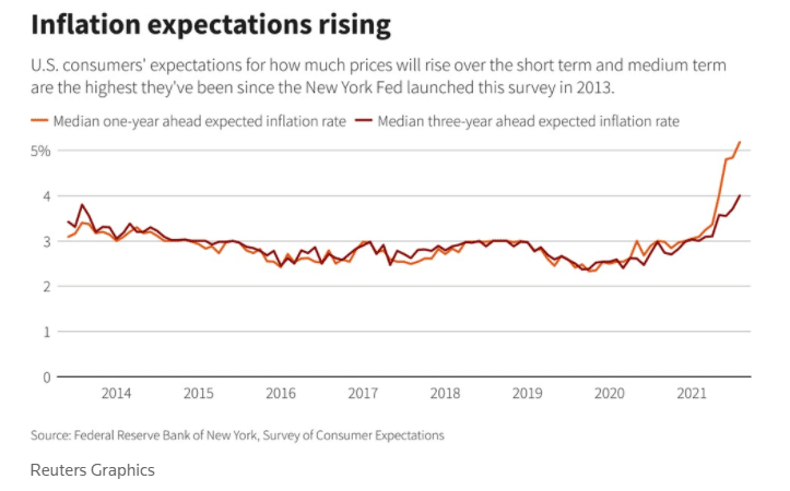 inflation expectations rising