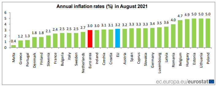Fig: Annual Inflation Rates in August